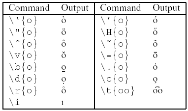 image showing LaTeX 			commands for accents, with respective outputs